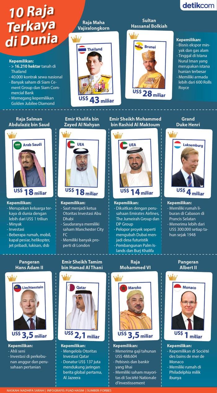 Daftar Raja Paling Kaya di Dunia, Daftar Raja Paling Kaya
